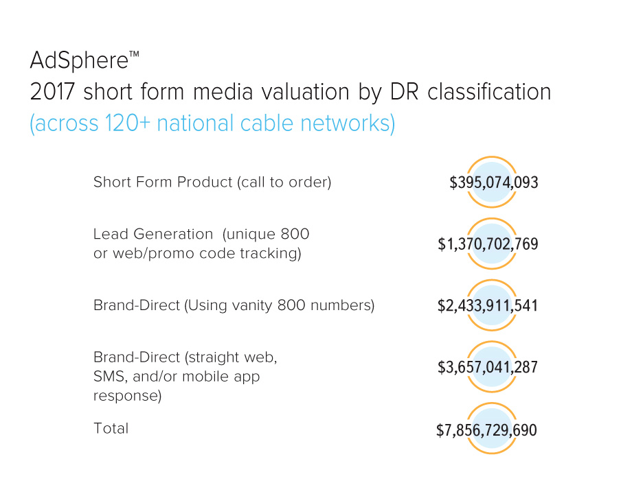 AdSphere 2017 Short form media valuation by DR classidication